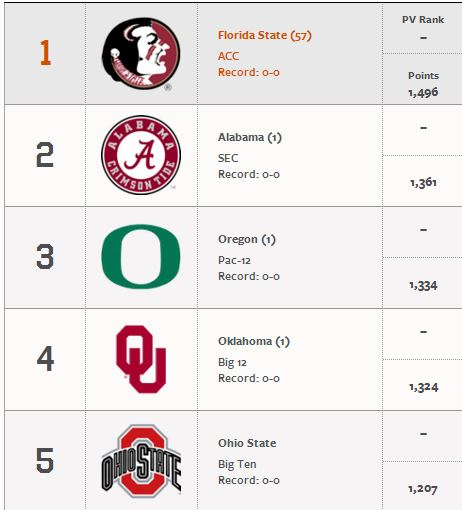AP Poll OU is 4th